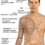 ccsvi-sintomi